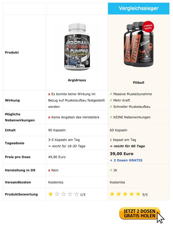argidriaxx vergleich
