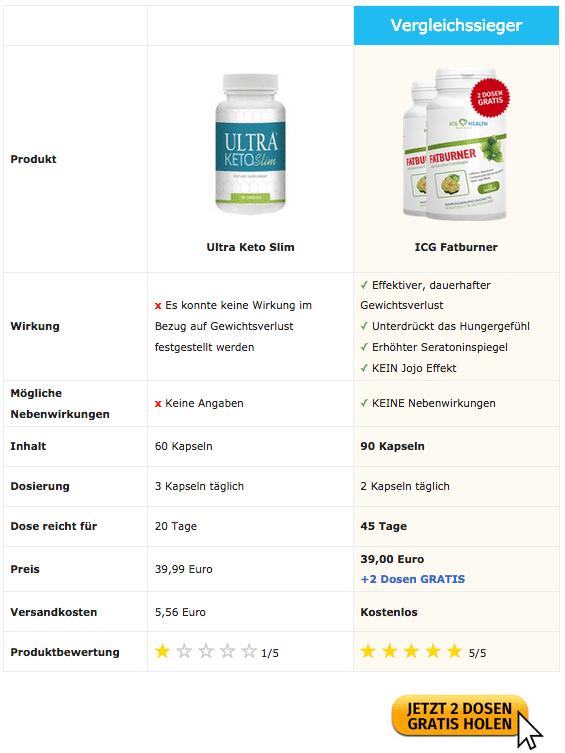 Vorsicht ᐅ Ultra Keto Slim Einfach Nur Dreiste Abzocke